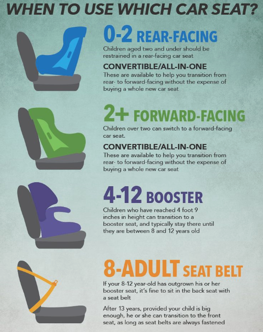 when to use which car seat